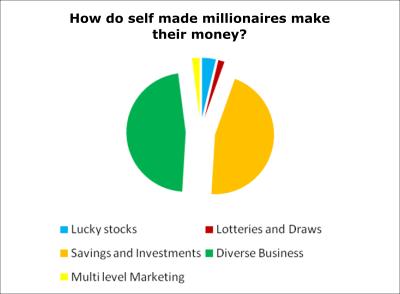 how do billionaires invest